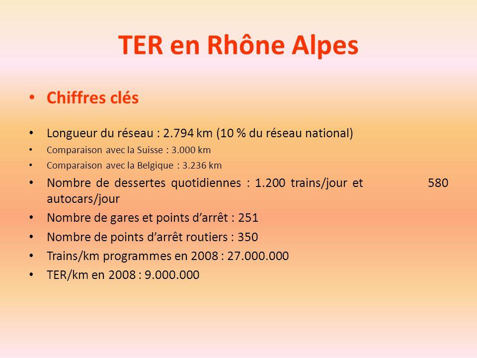 TER en Rhône Alpes Chiffres clés Longueur du réseau : 2.794 km (10 % du réseau national) Comparaison avec la Suisse : 3.000 km Comparaison avec la Bel