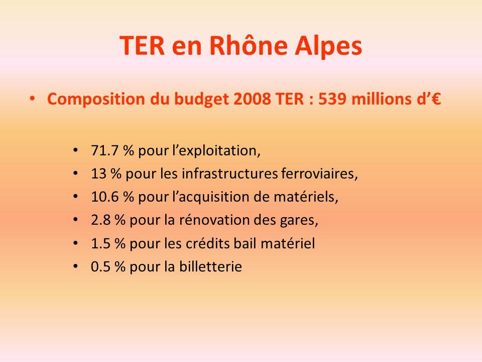 TER en Rhône Alpes Composition du budget 2008 TER : 539 millions d'€ 71.7 % pour l'exploitation, 13 % pour les infrastructures ferroviaires, 10.6 % po