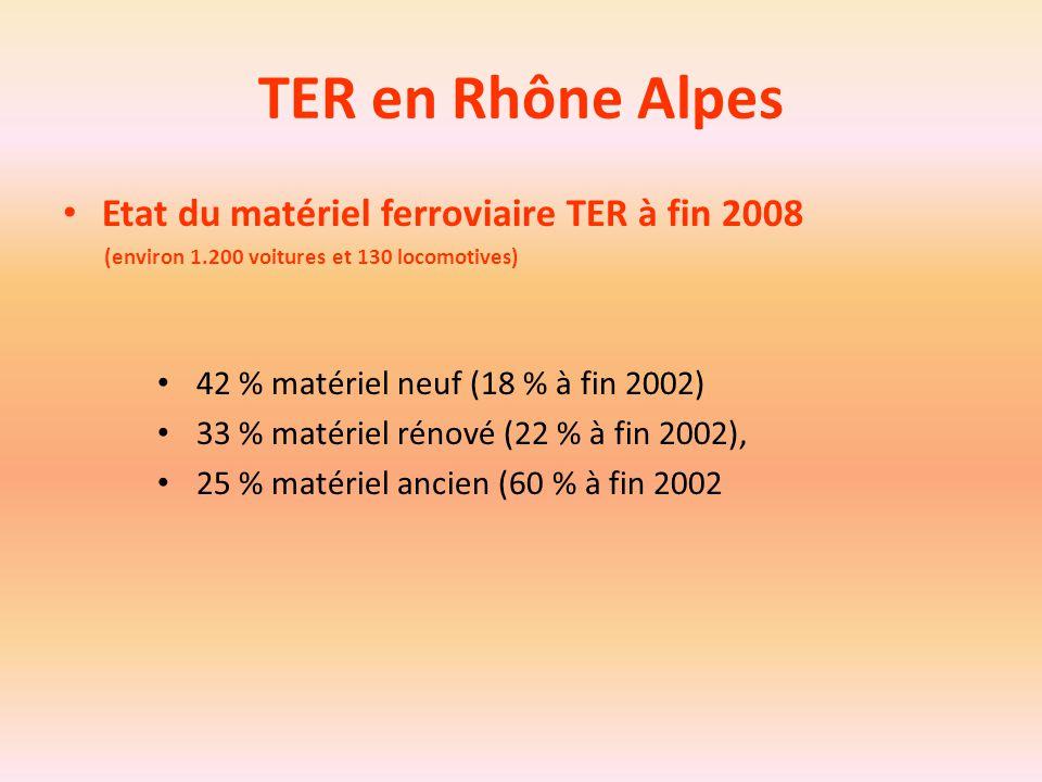 TER en Rhône Alpes Etat du matériel ferroviaire TER à fin 2008 (environ 1.200 voitures et 130 locomotives) 42 % matériel neuf (18 % à fin 2002) 33 % m