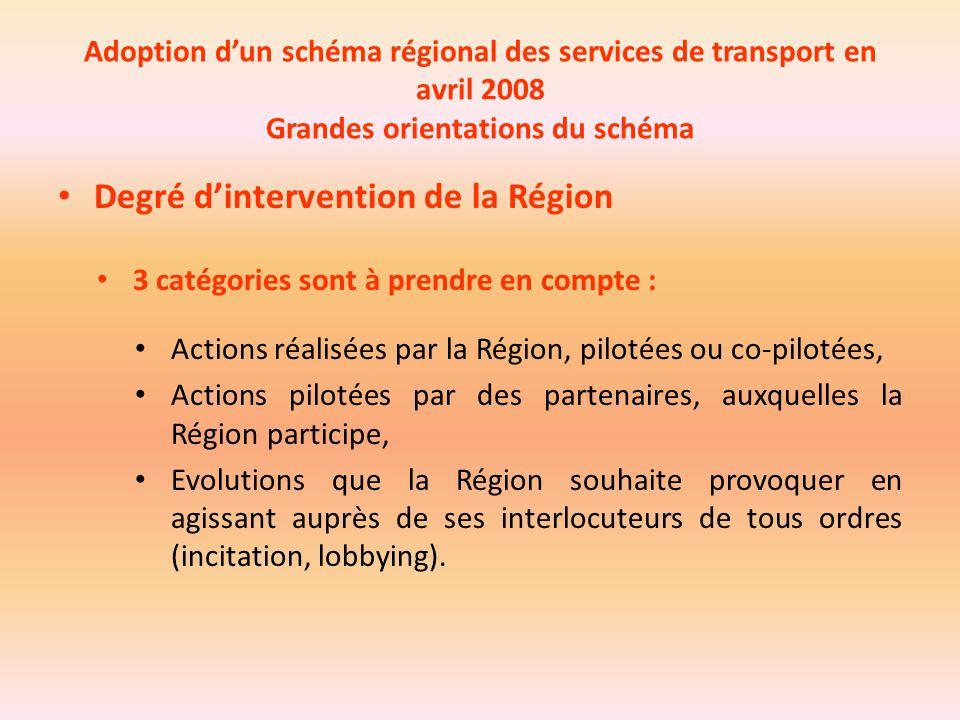 Adoption d'un schéma régional des services de transport en avril 2008 Grandes orientations du schéma Degré d'intervention de la Région 3 catégories so