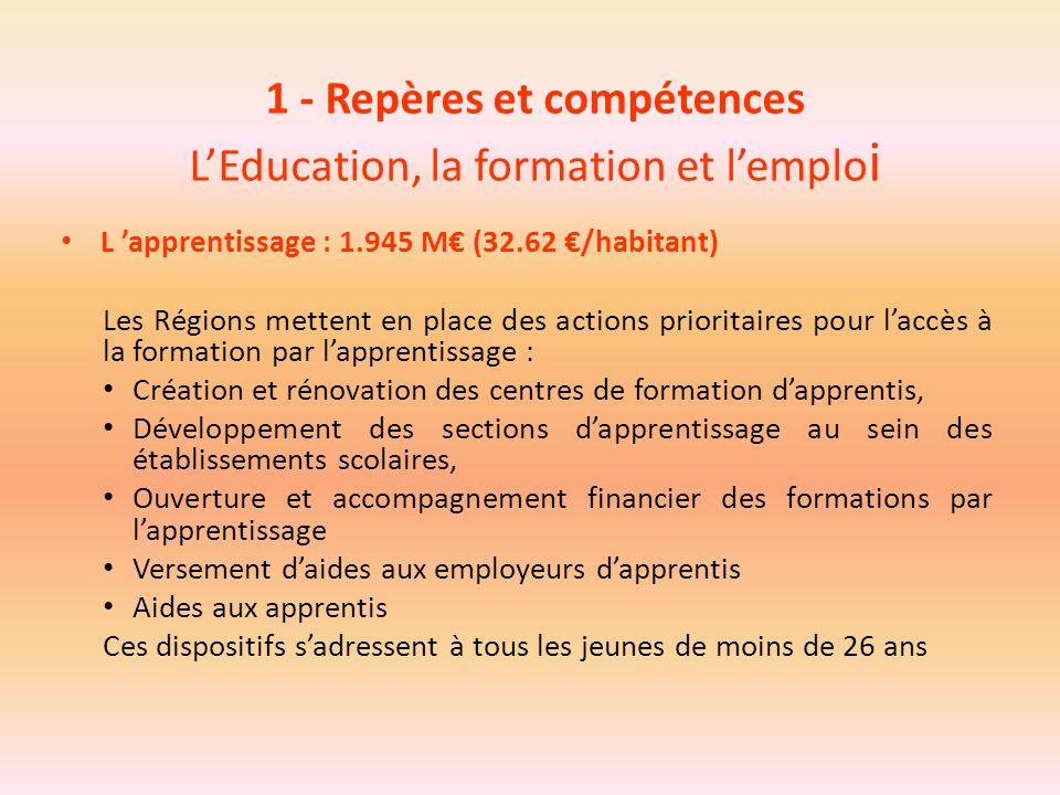 1 - Repères et compétences L'Education, la formation et l'emplo i L 'apprentissage : 1.945 M€ (32.62 €/habitant) Les Régions mettent en place des acti