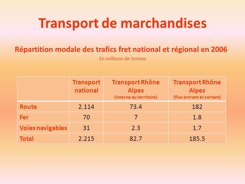 Transport de marchandises Répartition modale des trafics fret national et régional en 2006 En millions de tonnes Transport national Transport Rhône Al