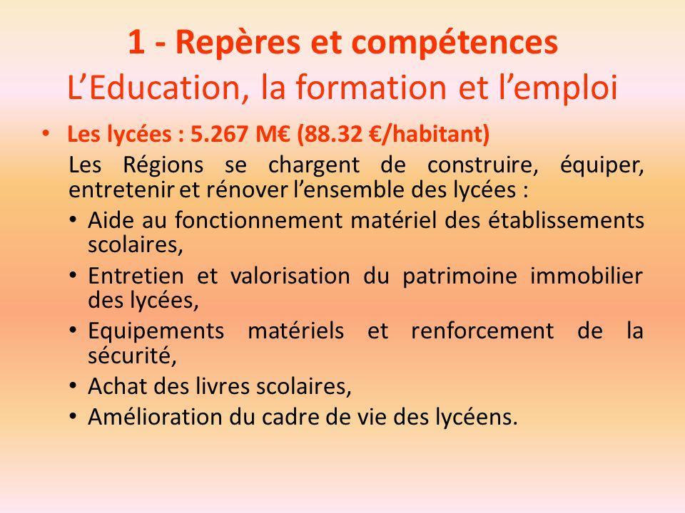 1 - Repères et compétences L'Education, la formation et l'emploi Les lycées : 5.267 M€ (88.32 €/habitant) Les Régions se chargent de construire, équip
