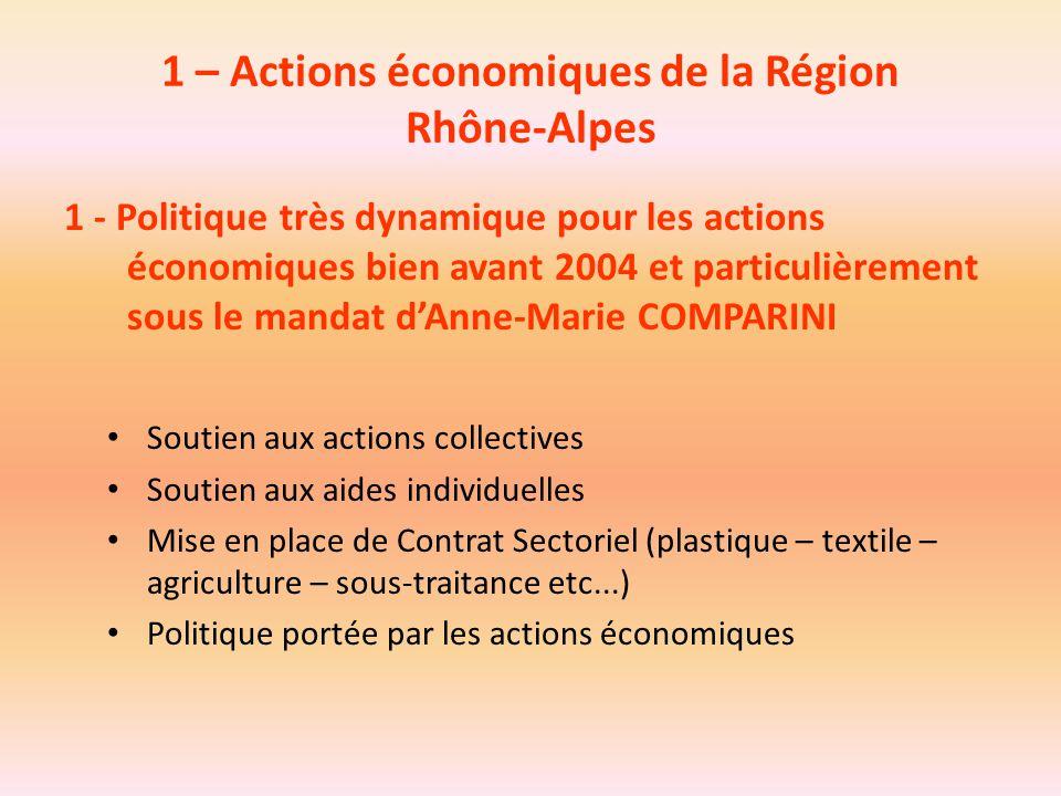 1 – Actions économiques de la Région Rhône-Alpes 1 - Politique très dynamique pour les actions économiques bien avant 2004 et particulièrement sous le