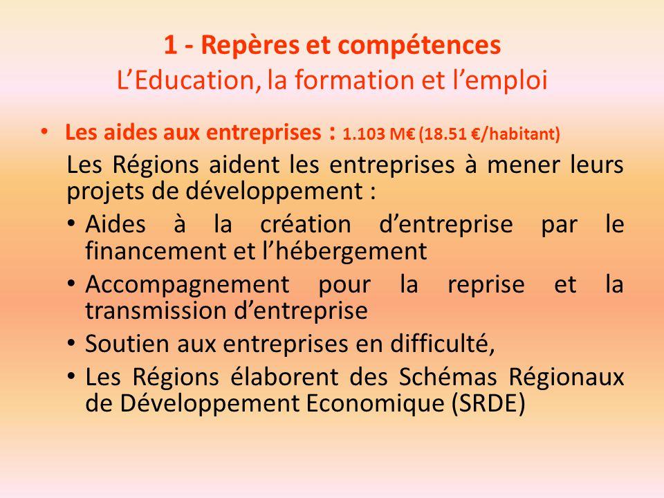 1 - Repères et compétences L'Education, la formation et l'emploi Les aides aux entreprises : 1.103 M€ (18.51 €/habitant) Les Régions aident les entrep