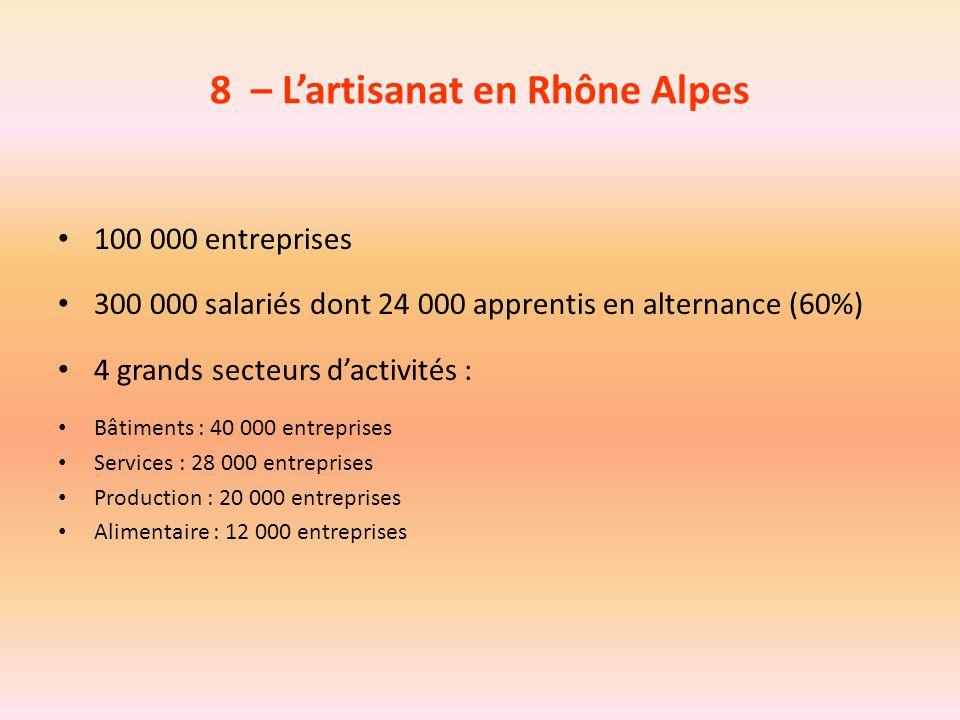8 – L'artisanat en Rhône Alpes 100 000 entreprises 300 000 salariés dont 24 000 apprentis en alternance (60%) 4 grands secteurs d'activités : Bâtiment