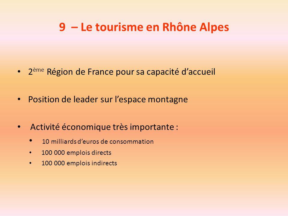 9 – Le tourisme en Rhône Alpes 2 ème Région de France pour sa capacité d'accueil Position de leader sur l'espace montagne Activité économique très imp