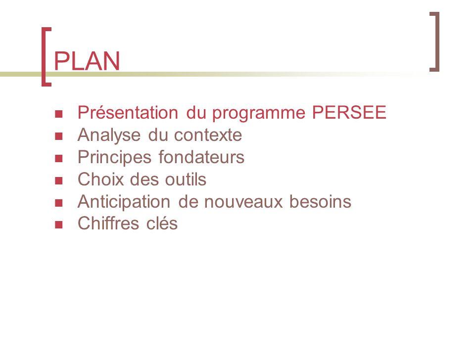 PLAN Présentation du programme PERSEE Analyse du contexte Principes fondateurs Choix des outils Anticipation de nouveaux besoins Chiffres clés