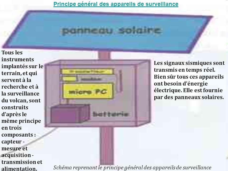Schéma reprenant le principe général des appareils de surveillance Les signaux sismiques sont transmis en temps réel.