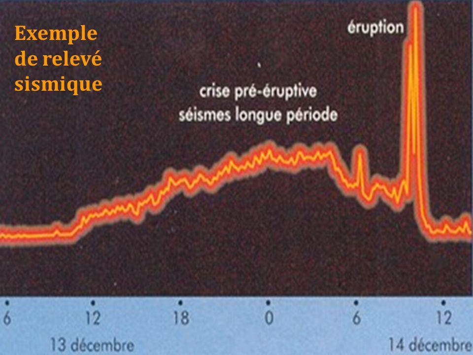 Un sismomètre permet de mesurer les mouvements du sol dans les trois directions de l'espace. Quand le sol bouge, le tambour rotatif fixé au sol bouge