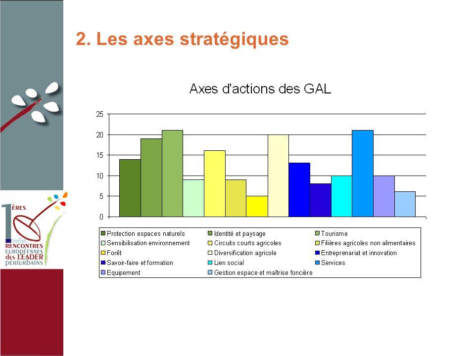 2. Les axes stratégiques