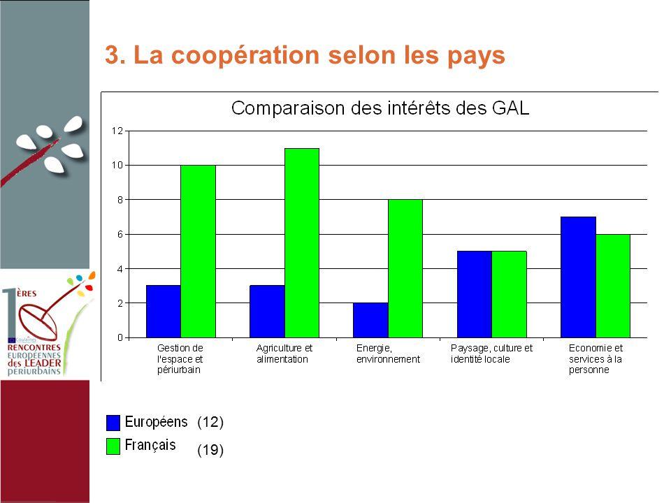 3. La coopération selon les pays (12) (19)