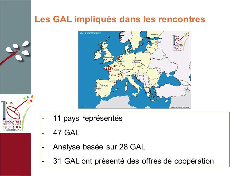 Les GAL impliqués dans les rencontres - 11 pays représentés - 47 GAL - Analyse basée sur 28 GAL - 31 GAL ont présenté des offres de coopération