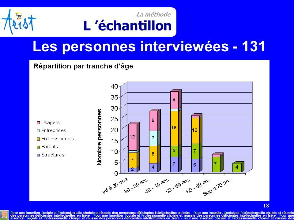 18 La méthode L 'échantillon Pour une Insertion Sociale et Professionnelle choisie et réussie des personnes déficientes intellectuelles en Isère - Pou