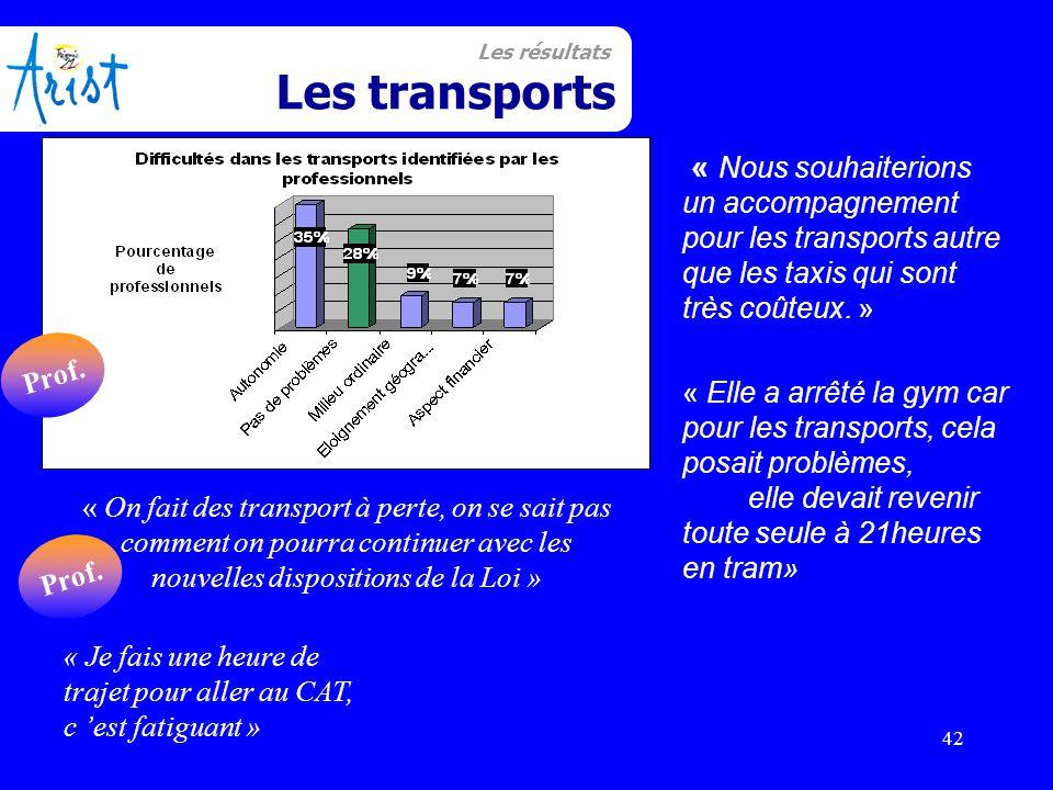 42 Transport « Nous souhaiterions un accompagnement pour les transports autre que les taxis qui sont très coûteux. » « Elle a arrêté la gym car pour l