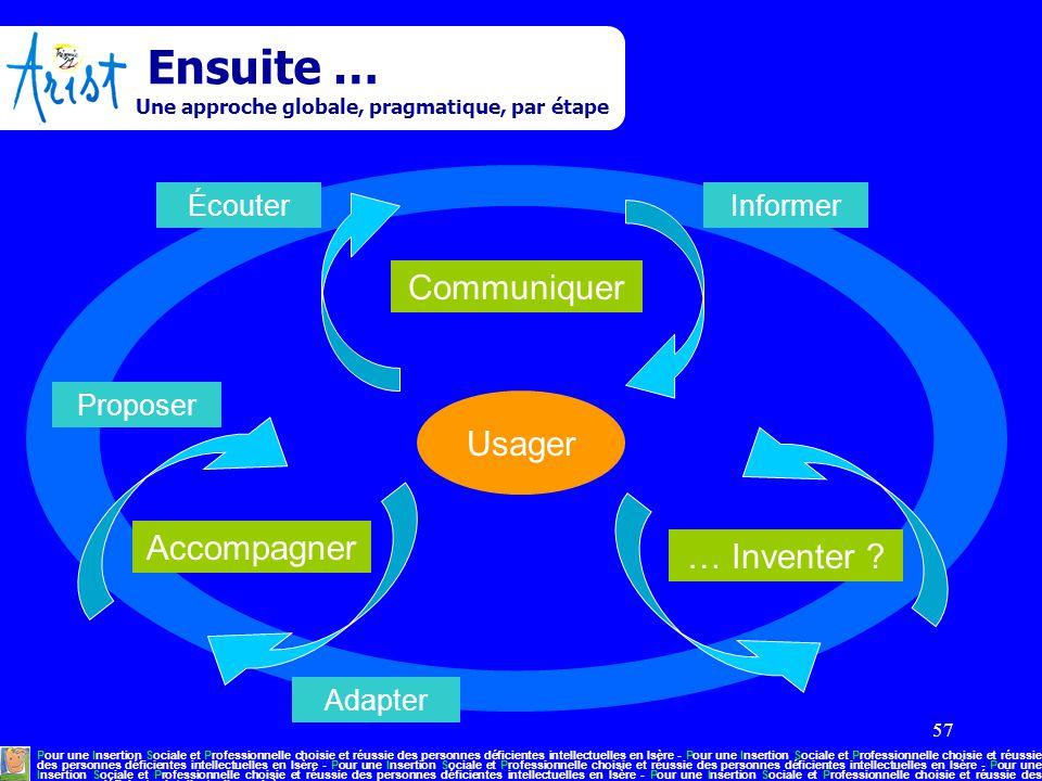 57 Ensuite … Une approche globale, pragmatique, par étape Pour une Insertion Sociale et Professionnelle choisie et réussie des personnes déficientes i