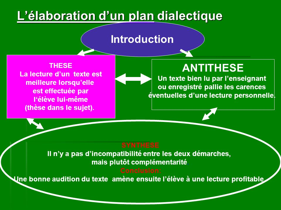 exemple dissertation critique dialectique