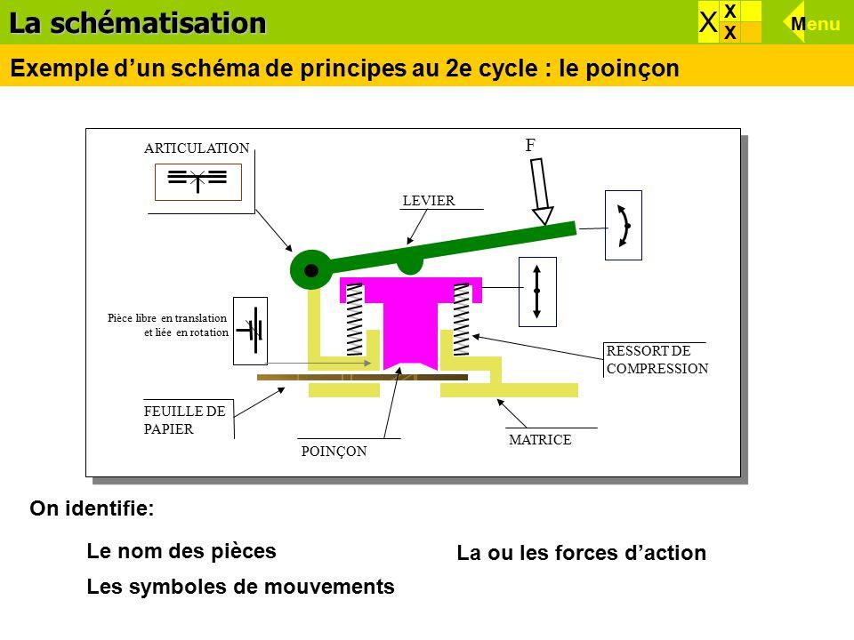 Les symboles de mouvements La ou les forces d'action Le nom des pièces F MATRICE FEUILLE DE PAPIER LEVIER RESSORT DE COMPRESSION ARTICULATION Pièce libre en translation et liée en rotation POINÇON On identifie: La schématisation Exemple d'un schéma de principes au 2e cycle : le poinçon X X X X Menu