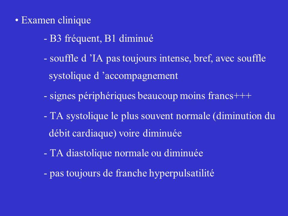 Examen clinique - B3 fréquent, B1 diminué - souffle d 'IA pas toujours intense, bref, avec souffle systolique d 'accompagnement - signes périphériques beaucoup moins francs+++ - TA systolique le plus souvent normale (diminution du débit cardiaque) voire diminuée - TA diastolique normale ou diminuée - pas toujours de franche hyperpulsatilité