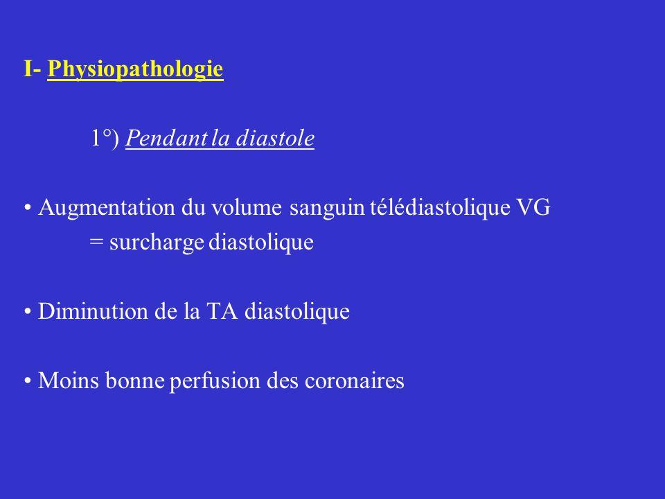 I- Physiopathologie 1°) Pendant la diastole Augmentation du volume sanguin télédiastolique VG = surcharge diastolique Diminution de la TA diastolique Moins bonne perfusion des coronaires