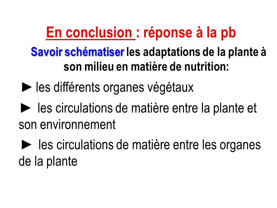 ►L idée essentielle à retenir: -Le xylème conduit la sève brute des racines vers les organes chlorophylliens, -Le phloème conduit la sève élaborée vers les organes non chlorophylliens et souterrains ►D'autre part on se souviendra aussi que: -Les épaississements de lignine (bois) permettent à la plante de lutter contre la gravité