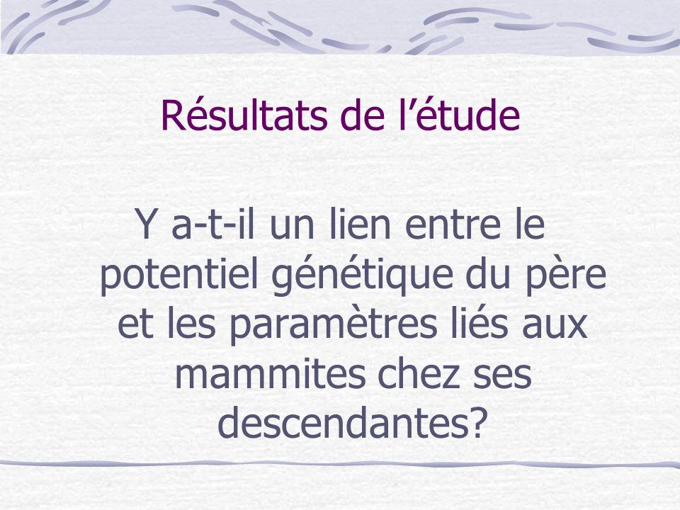 Résultats de l'étude Y a-t-il un lien entre le potentiel génétique du père et les paramètres liés aux mammites chez ses descendantes