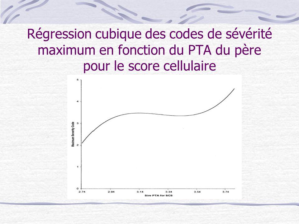 Régression cubique des codes de sévérité maximum en fonction du PTA du père pour le score cellulaire