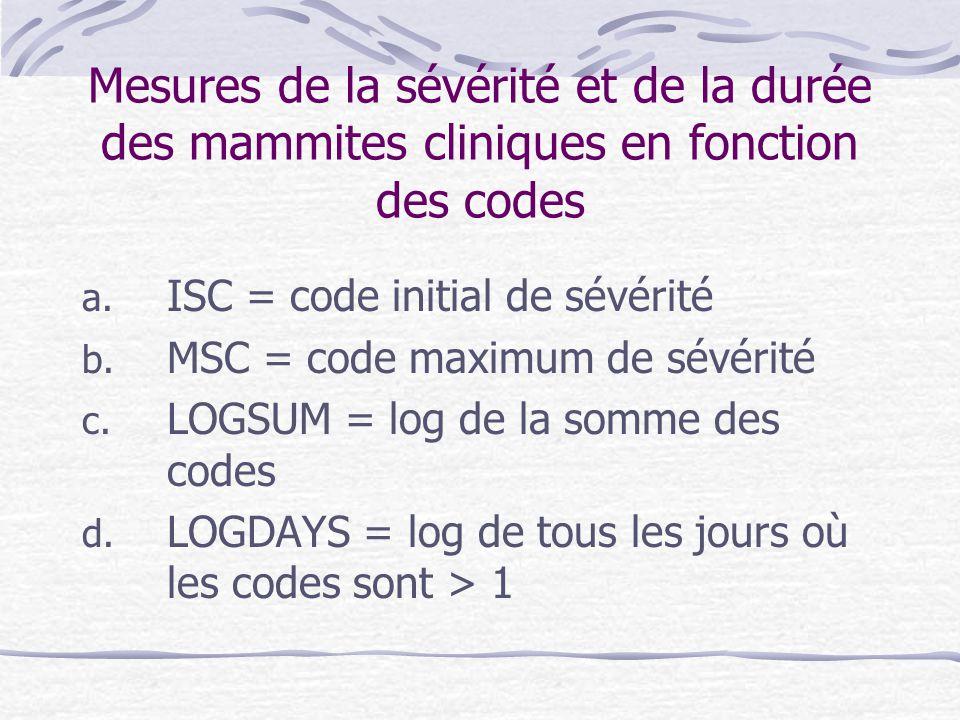 Mesures de la sévérité et de la durée des mammites cliniques en fonction des codes a.