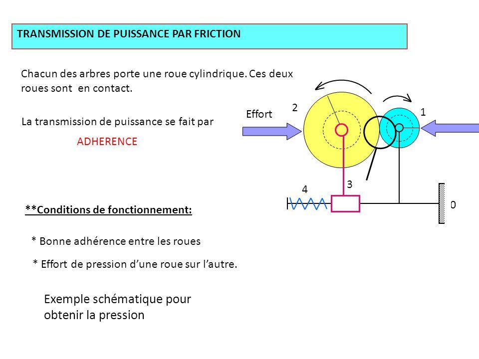 TRANSMISSION DE PUISSANCE PAR FRICTION Chacun des arbres porte une roue cylindrique. Ces deux roues sont en contact. La transmission de puissance se f