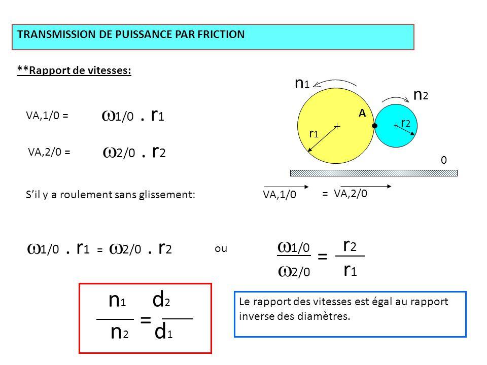 n1n1 n2n2 0 TRANSMISSION DE PUISSANCE PAR FRICTION **Rapport de vitesses: A r1r1 r2r2 VA,1/0 = VA,2/0 =  1/0. r 1  2/0. r 2 S'il y a roulement sans