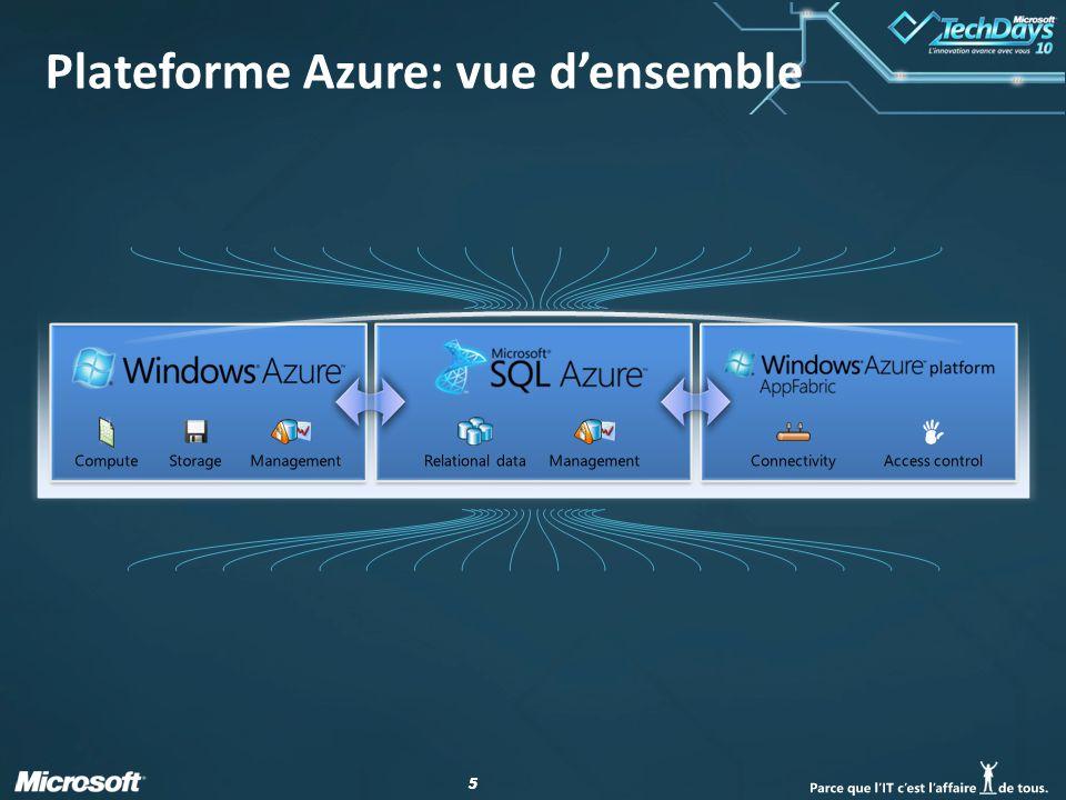 55 Plateforme Azure: vue d'ensemble