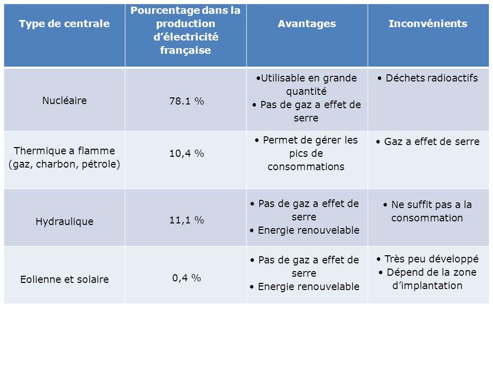 Type de centrale Pourcentage dans la production d'électricité française AvantagesInconvénients Nucléaire Thermique a flamme (gaz, charbon, pétrole) Hy