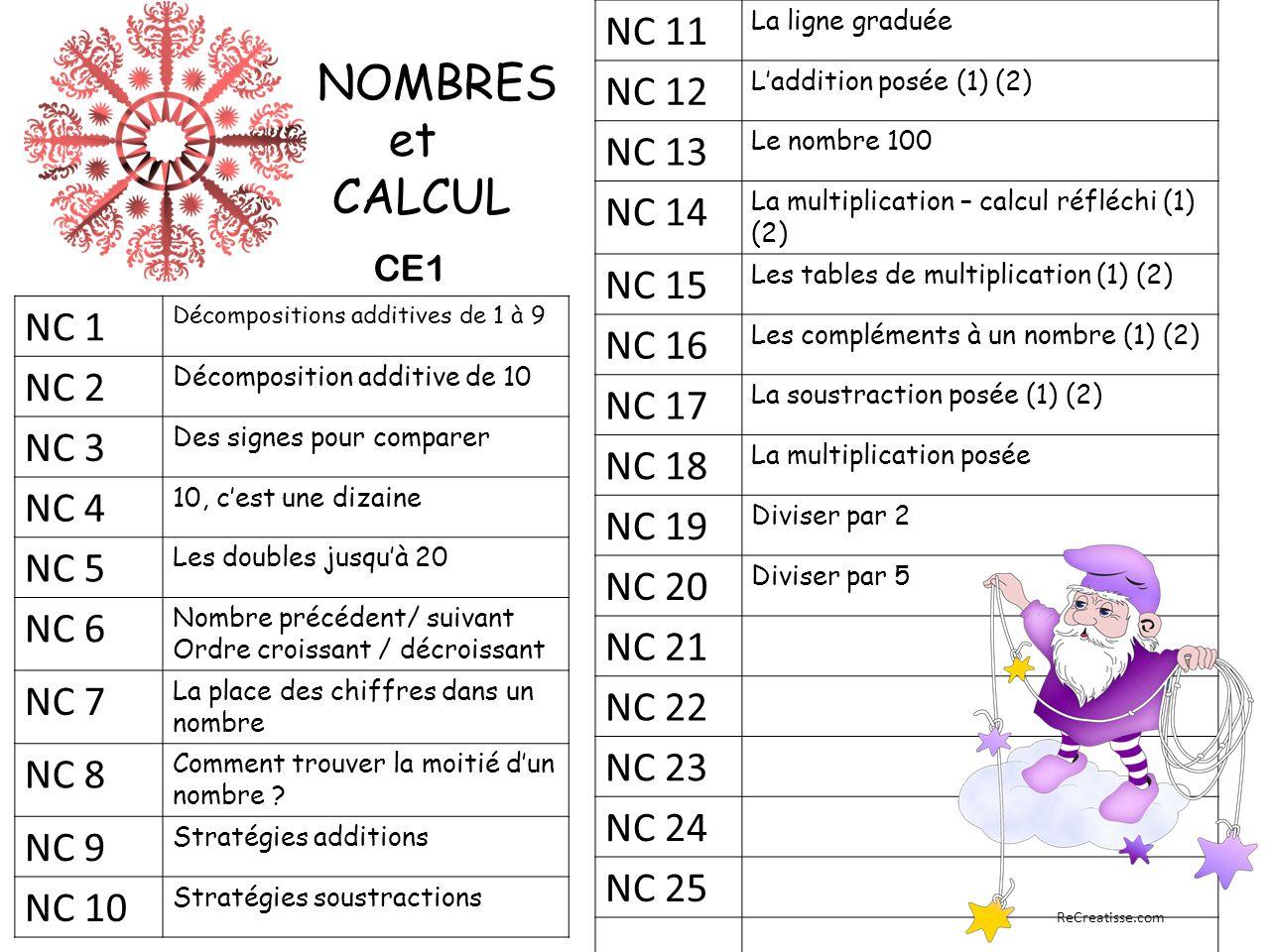 NC 1 Décompositions additives de 1 à 9 NC 2 Décomposition additive de 10 NC 3 Des signes pour comparer NC 4 10, c'est une dizaine NC 5 Les doubles jusqu'à 20 NC 6 Nombre précédent/ suivant Ordre croissant / décroissant NC 7 La place des chiffres dans un nombre NC 8 Comment trouver la moitié d'un nombre .