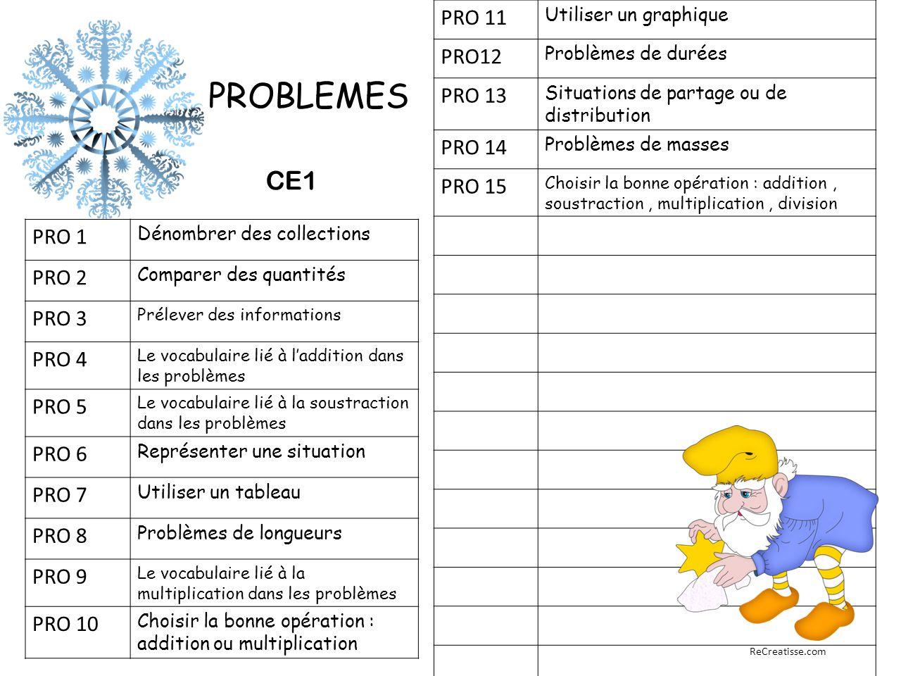 PRO 1 Dénombrer des collections PRO 2 Comparer des quantités PRO 3 Prélever des informations PRO 4 Le vocabulaire lié à l'addition dans les problèmes PRO 5 Le vocabulaire lié à la soustraction dans les problèmes PRO 6 Représenter une situation PRO 7 Utiliser un tableau PRO 8 Problèmes de longueurs PRO 9 Le vocabulaire lié à la multiplication dans les problèmes PRO 10 Choisir la bonne opération : addition ou multiplication PRO 11 Utiliser un graphique PRO12 Problèmes de durées PRO 13 Situations de partage ou de distribution PRO 14 Problèmes de masses PRO 15 Choisir la bonne opération : addition, soustraction, multiplication, division GRAMMAIRE CONJUGAISON PROBLEMES ReCreatisse.com CE1