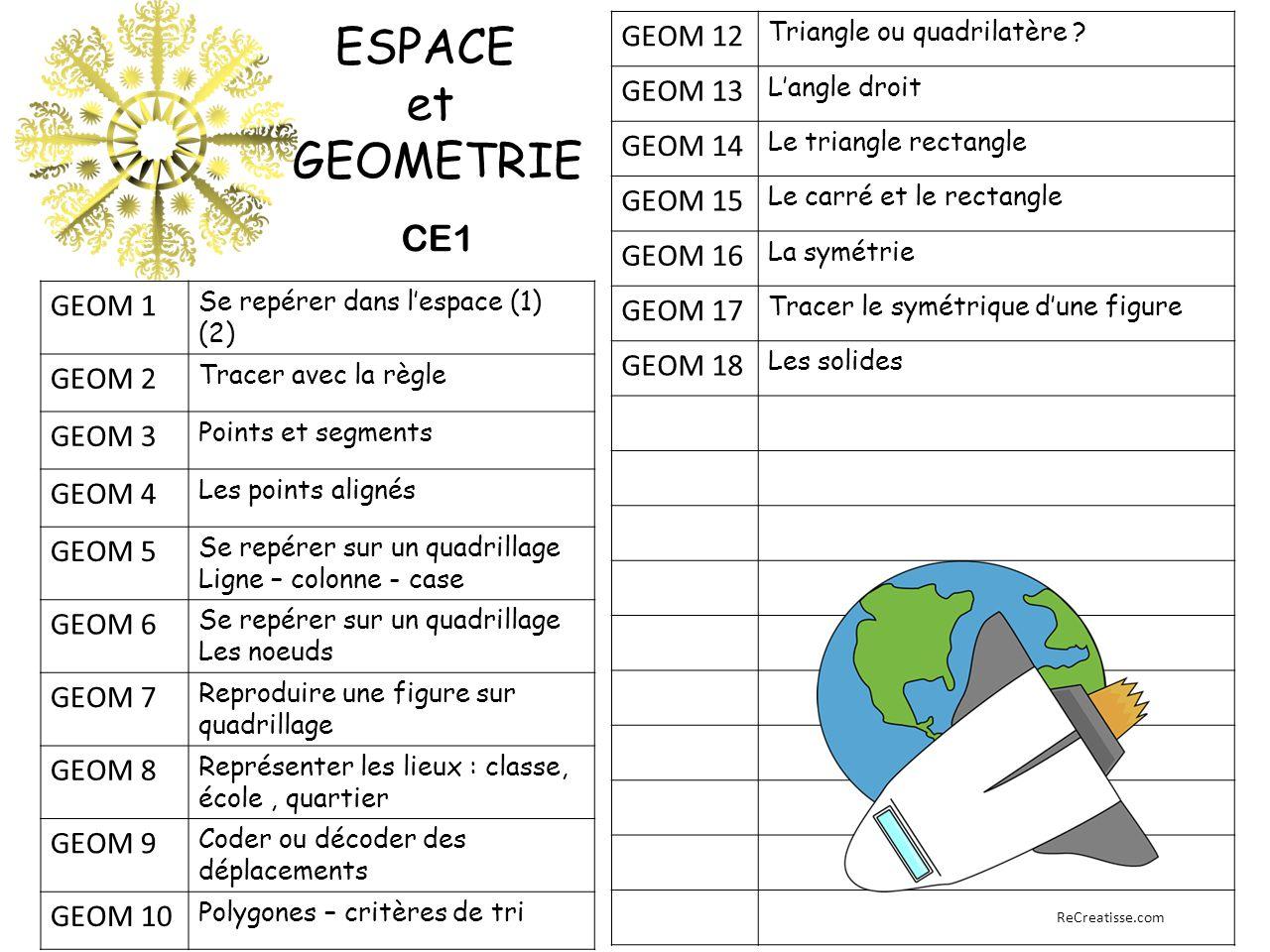 GEOM 1 Se repérer dans l'espace (1) (2) GEOM 2 Tracer avec la règle GEOM 3 Points et segments GEOM 4 Les points alignés GEOM 5 Se repérer sur un quadrillage Ligne – colonne - case GEOM 6 Se repérer sur un quadrillage Les noeuds GEOM 7 Reproduire une figure sur quadrillage GEOM 8 Représenter les lieux : classe, école, quartier GEOM 9 Coder ou décoder des déplacements GEOM 10 Polygones – critères de tri GEOM 12 Triangle ou quadrilatère .