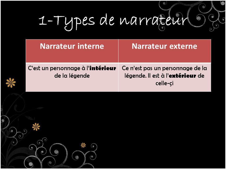 1-Types de narrateur Narrateur interneNarrateur externe C'est un personnage à l' intérieur de la légende Ce n'est pas un personnage de la légende.