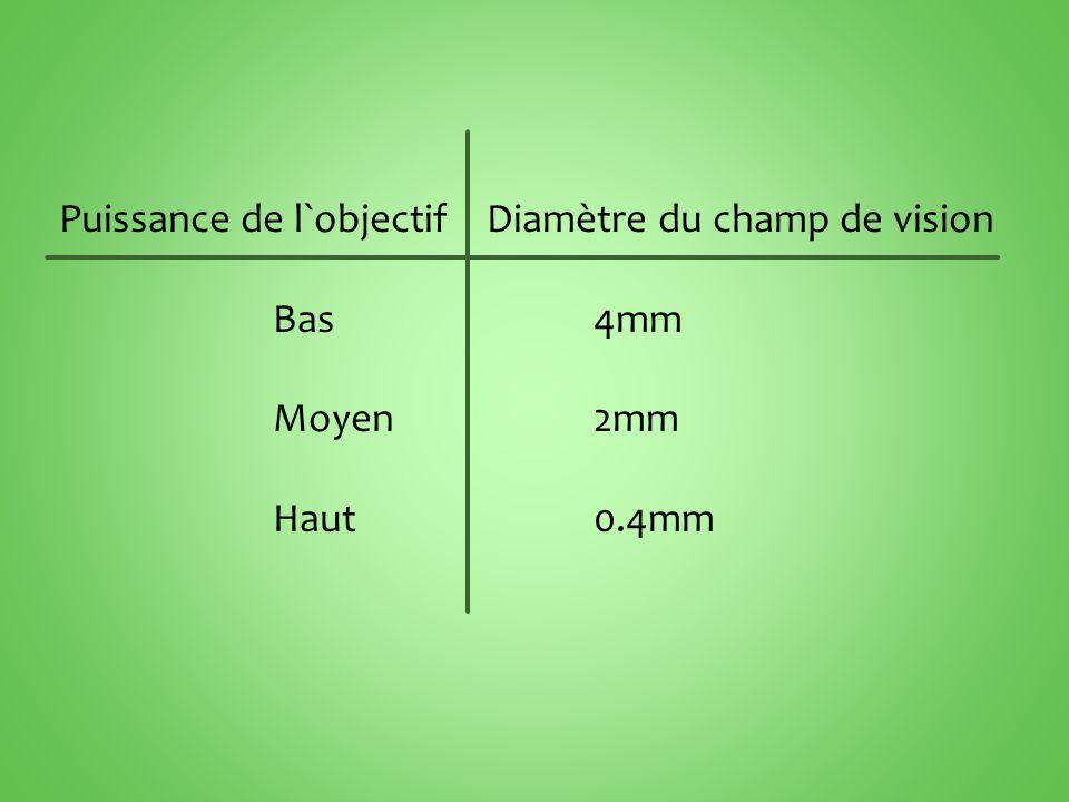 Puissance de l`objectif Diamètre du champ de vision Bas4mm Moyen2mm Haut0.4mm
