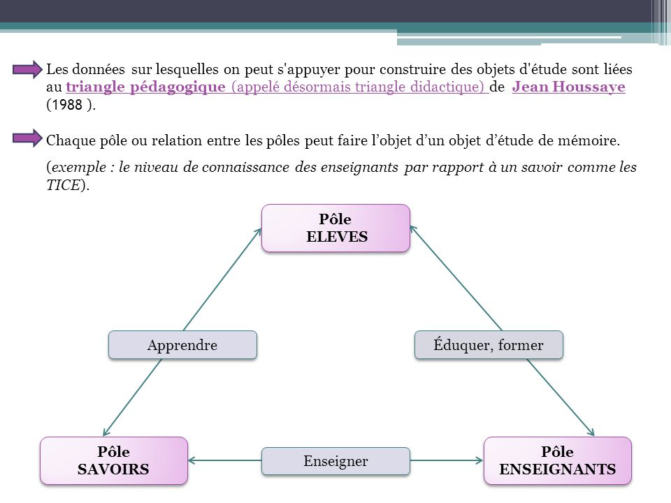 Les données sur lesquelles on peut s appuyer pour construire des objets d étude sont liées au triangle pédagogique (appelé désormais triangle didactique) de Jean Houssaye ( 1988 ).