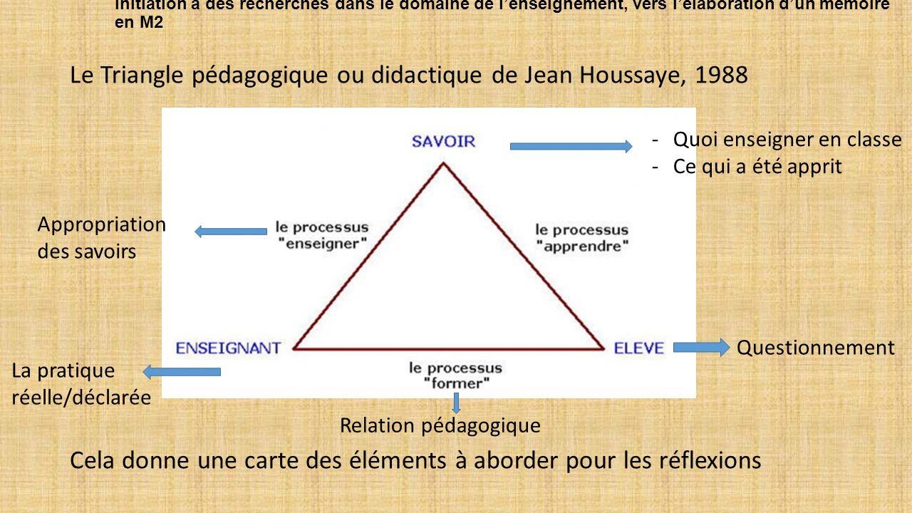 Initiation à des recherches dans le domaine de l'enseignement, vers l'élaboration d'un mémoire en M2 Le Triangle pédagogique ou didactique de Jean Houssaye, 1988 Cela donne une carte des éléments à aborder pour les réflexions Questionnement Appropriation des savoirs -Quoi enseigner en classe -Ce qui a été apprit Relation pédagogique La pratique réelle/déclarée