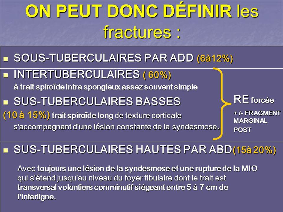 ON PEUT DONC DÉFINIR les fractures : SOUS-TUBERCULAIRES PAR ADD (6à12%) SOUS-TUBERCULAIRES PAR ADD (6à12%) INTERTUBERCULAIRES ( 60%) INTERTUBERCULAIRES ( 60%) à trait spiroïde intra spongieux assez souvent simple SUS-TUBERCULAIRES BASSES SUS-TUBERCULAIRES BASSES (10 à 15%) trait spiroïde long de texture corticale s accompagnant d une lésion constante de la syndesmose.