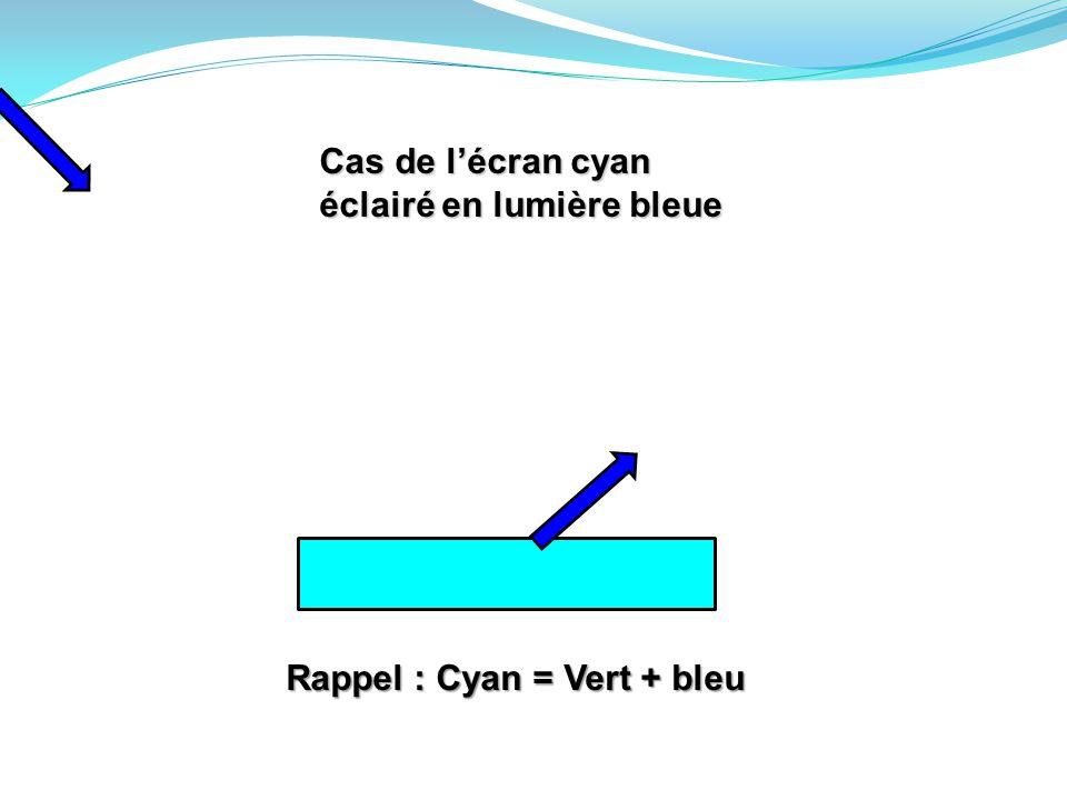 Cas de l'écran cyan éclairé en lumière bleue Rappel : Cyan = Vert + bleu
