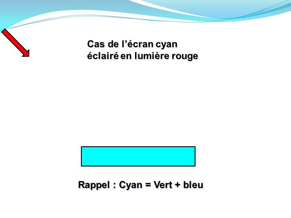 Cas de l'écran cyan éclairé en lumière rouge Rappel : Cyan = Vert + bleu