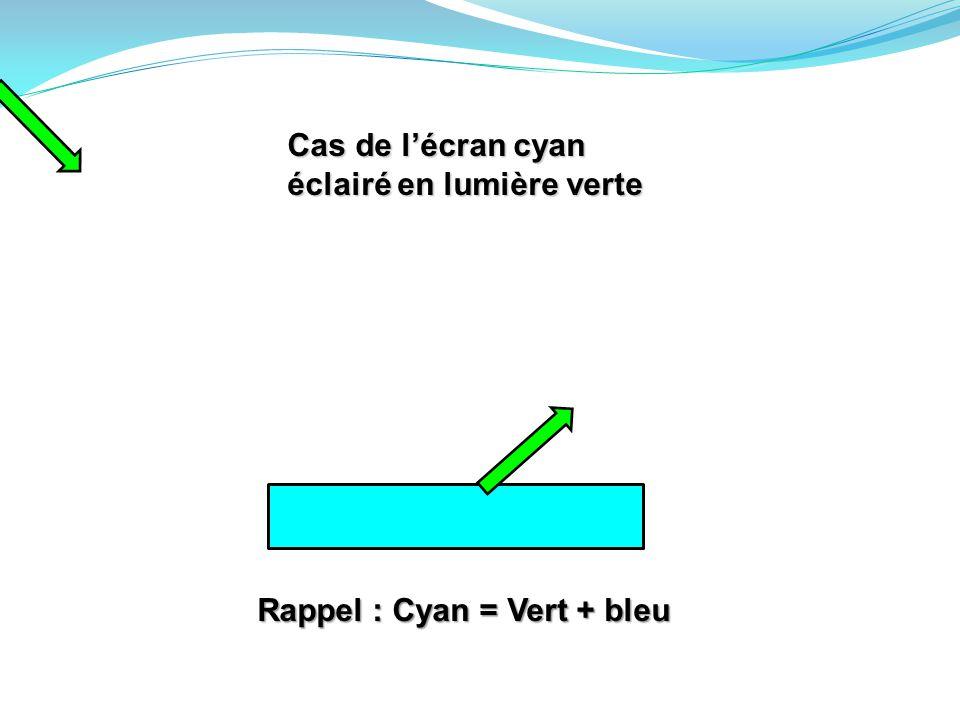 Cas de l'écran cyan éclairé en lumière verte Rappel : Cyan = Vert + bleu
