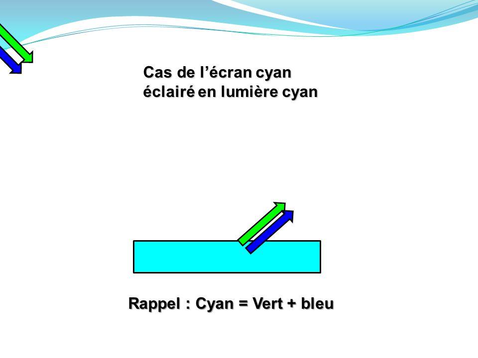 Cas de l'écran cyan éclairé en lumière cyan Rappel : Cyan = Vert + bleu