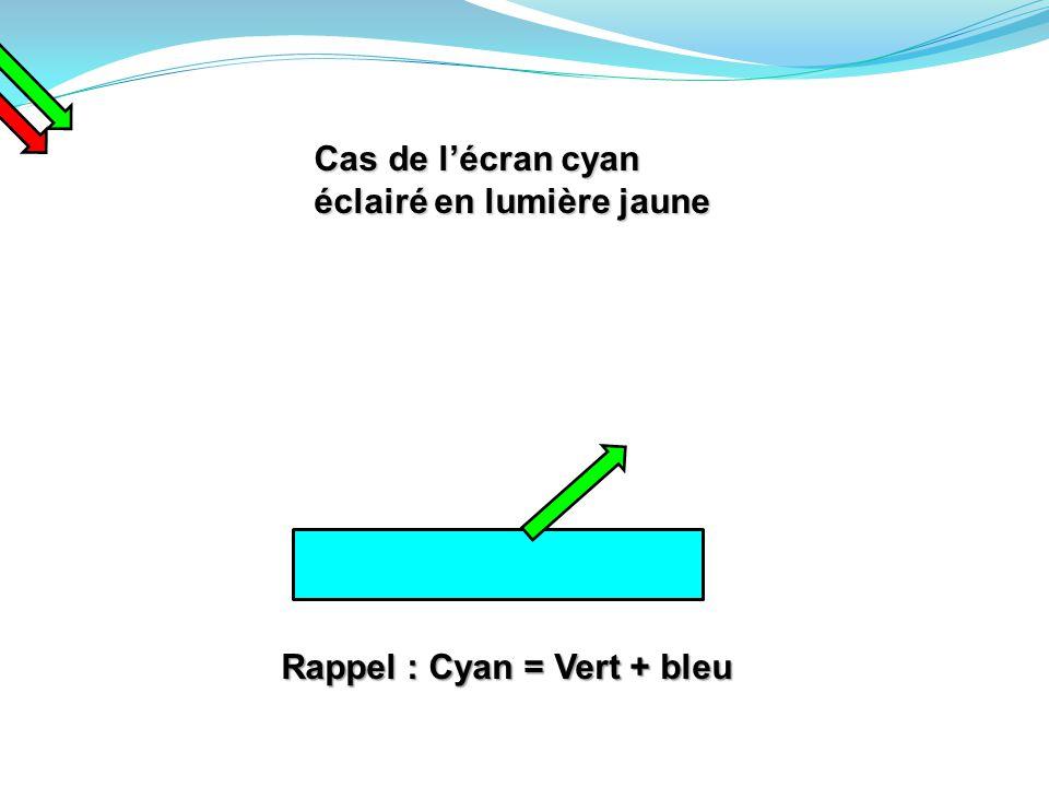 Cas de l'écran cyan éclairé en lumière jaune Rappel : Cyan = Vert + bleu