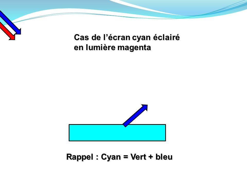 Cas de l'écran cyan éclairé en lumière magenta Rappel : Cyan = Vert + bleu