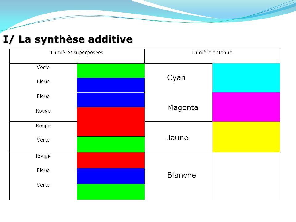 I/ La synthèse additive Cyan Magenta Jaune Blanche