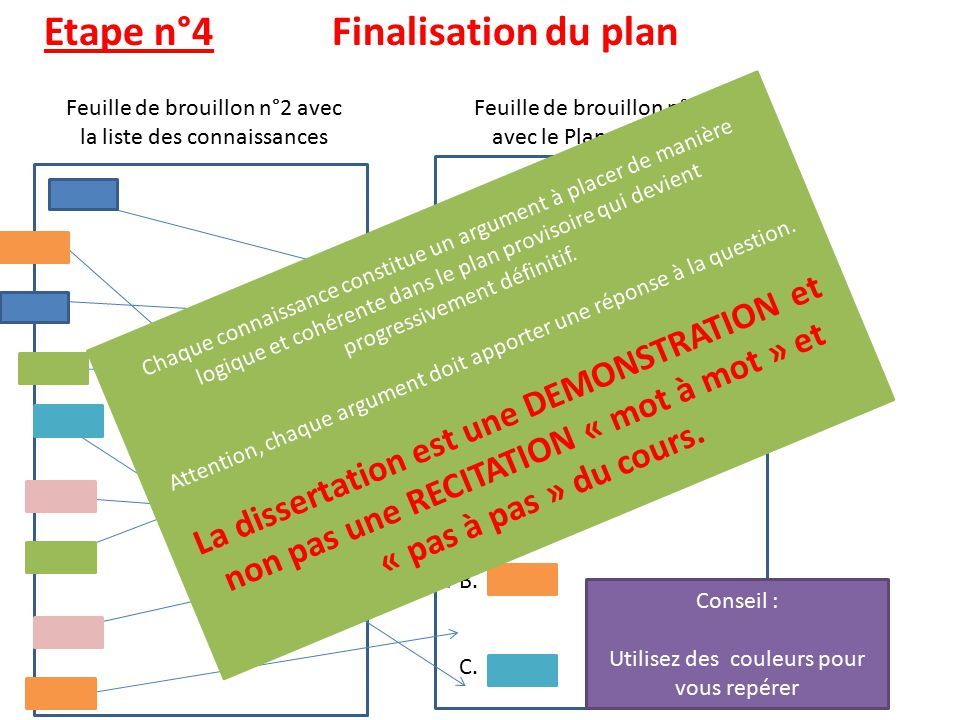 Dissertation comment faire un plan GIV