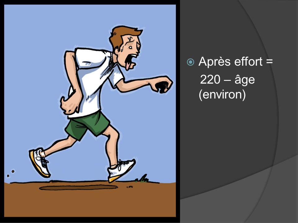  Après effort = 220 – âge (environ)