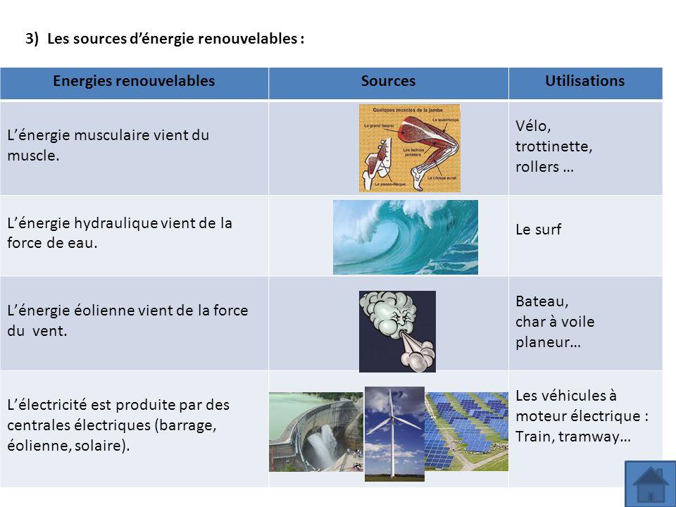3) Les sources d'énergie renouvelables : Energies renouvelablesSourcesUtilisations L'énergie musculaire vient du muscle. Vélo, trottinette, rollers …